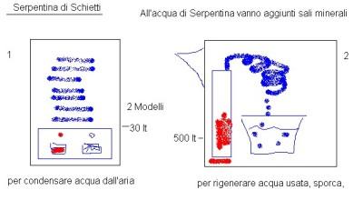 La Serpentina di Schietti per produrre e rigenerare acqua